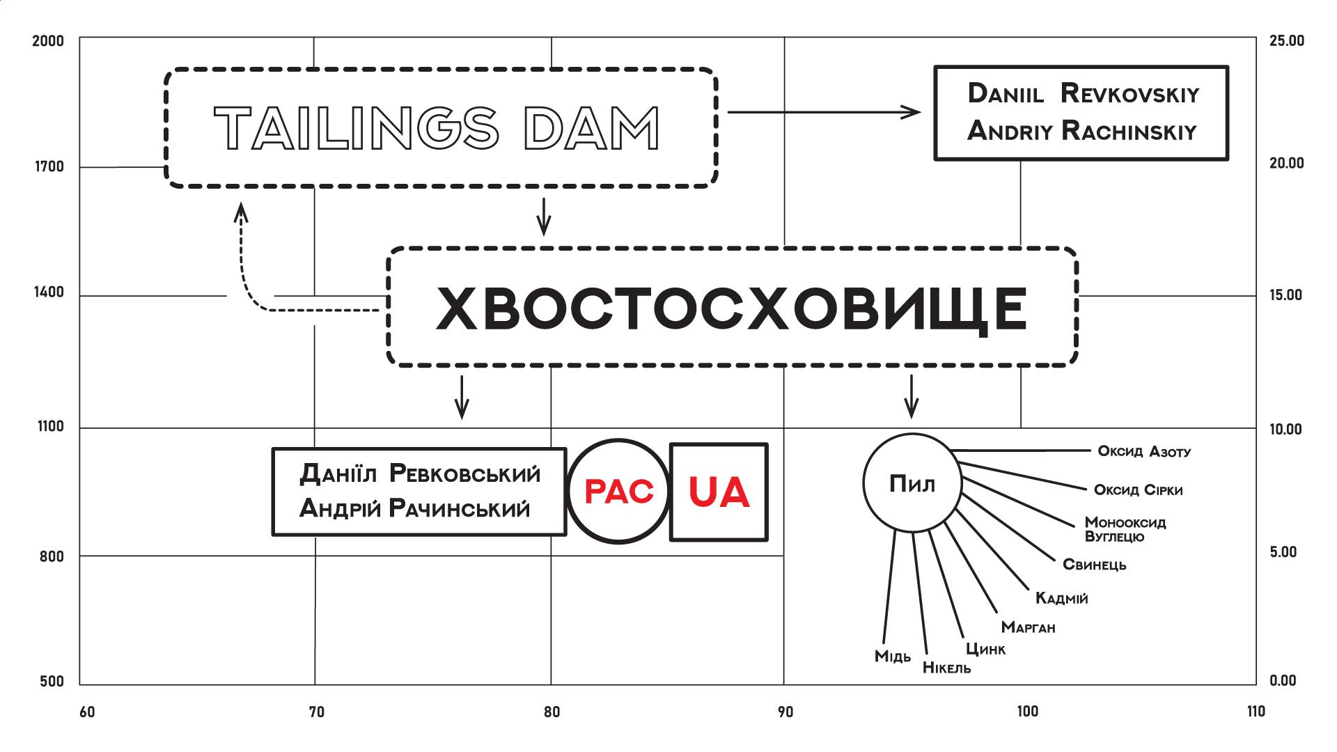 Даніїл Ревковський, Андрій Рачинський в PinchukArtCentre